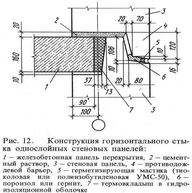 Заполнение вертикальных швов стеновых панелей цементным раствором бетон б20 марка