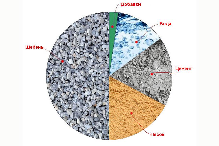 Википедия цементный раствор посадский бетон