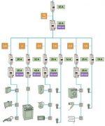Разводка электрическая – Схема электропроводки для однокомнатной и двухкомнатной квартиры с электроплитой и другой техникой